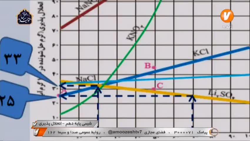 ویدیو آموزش فصل 3 شیمی دهم بخش 5